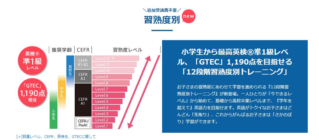 進研ゼミチャレンジ英語